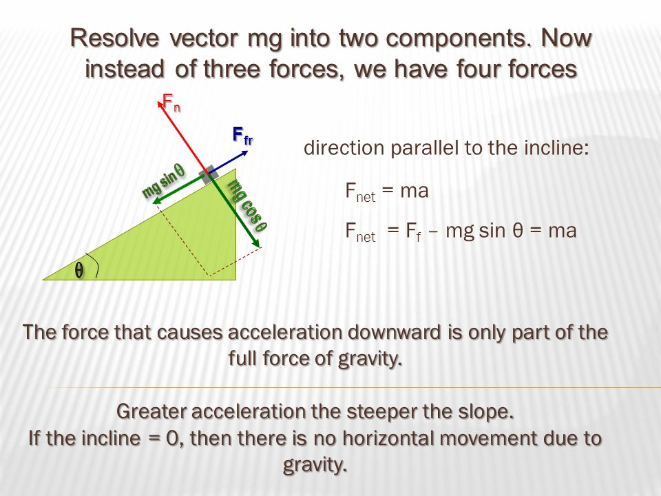 Resolve vector mg into two components. Now instead of three forces, we have four forces direction parallel to the incline: F net = ma F net = F f – mg
