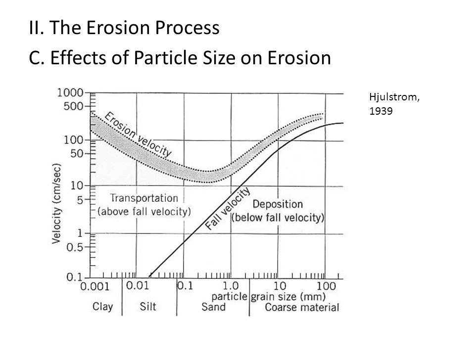 II. The Erosion Process C. Effects of Particle Size on Erosion Hjulstrom, 1939
