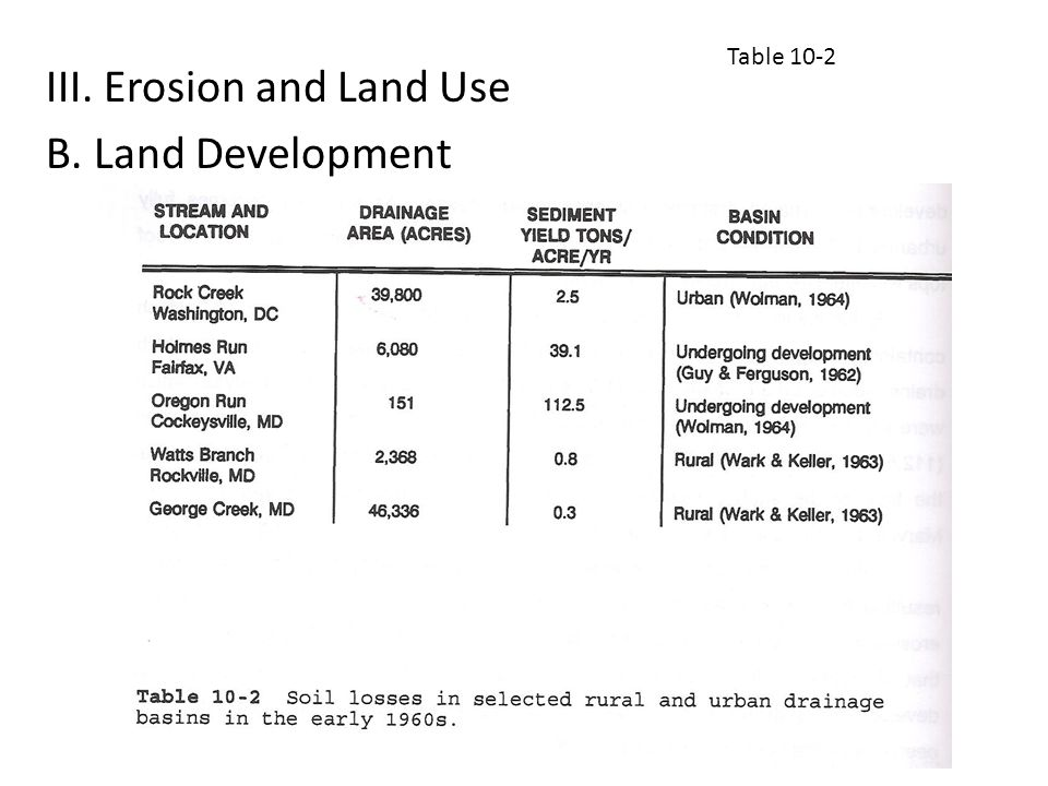 III. Erosion and Land Use B. Land Development Table 10-2