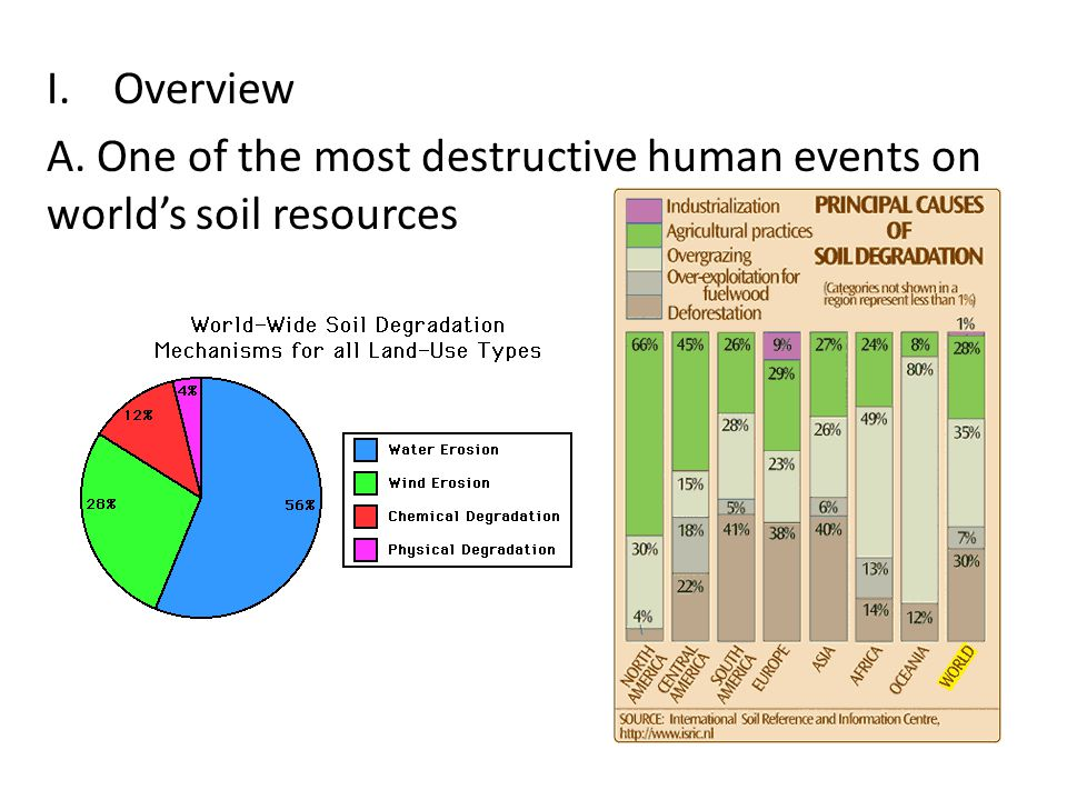 I.Overview A. One of the most destructive human events on world's soil resources