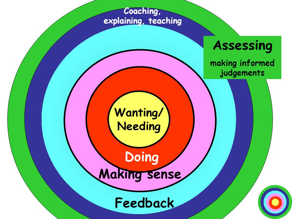 www.phil-race.co.uk Ripples on a pond…. Wanting/ Needing Doing Feedback Assessing making informed judgements Making sense Coaching, explaining, teachi