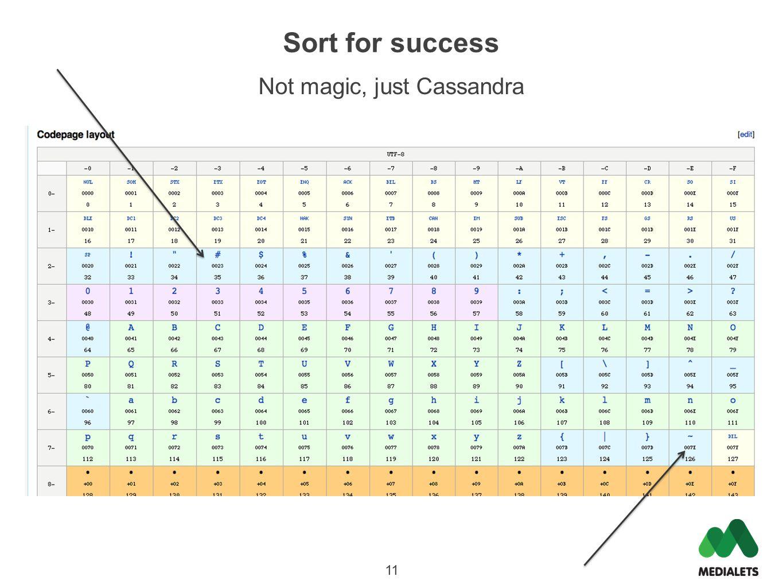Sort for success Not magic, just Cassandra 11