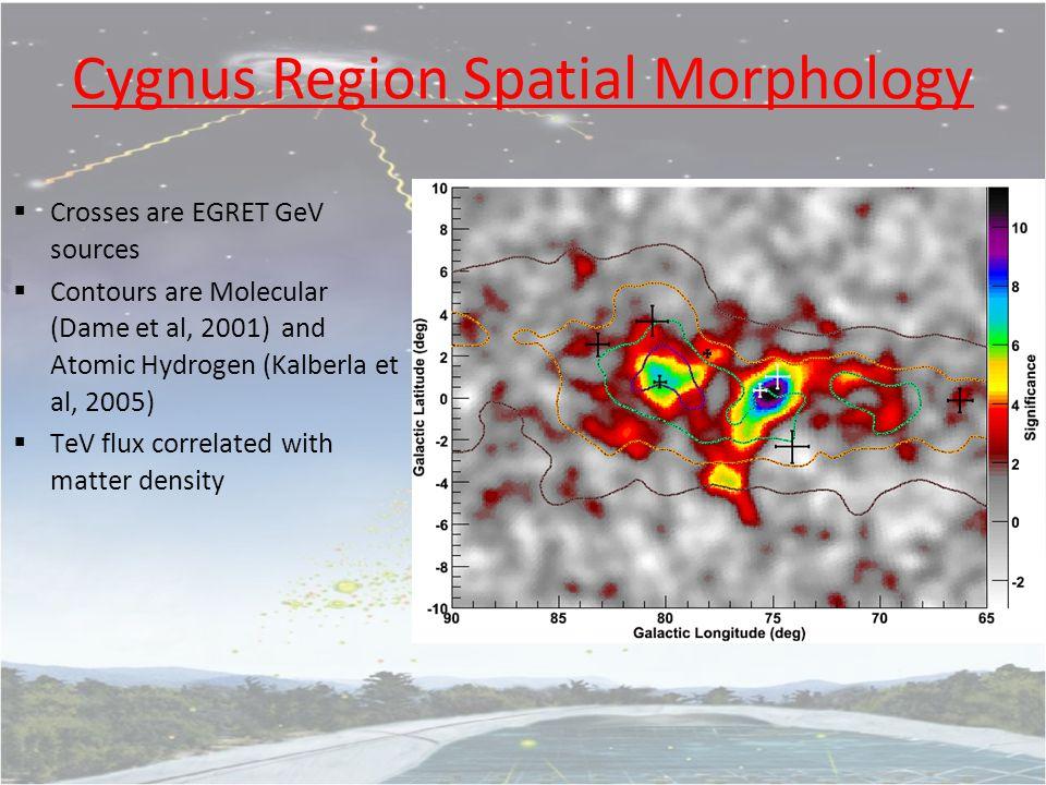 Cygnus Region Spatial Morphology  Crosses are EGRET GeV sources  Contours are Molecular (Dame et al, 2001) and Atomic Hydrogen (Kalberla et al, 2005)  TeV flux correlated with matter density
