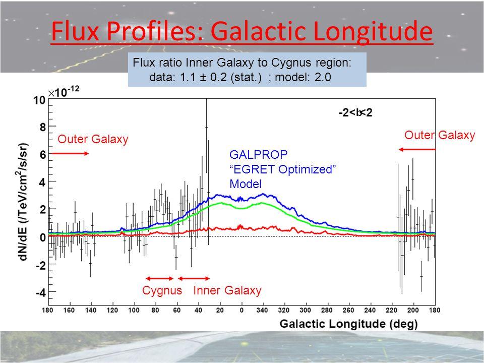 Flux Profiles: Galactic Longitude Cygnus Inner Galaxy Outer Galaxy b Flux ratio Inner Galaxy to Cygnus region: data: 1.1 ± 0.2 (stat.) ; model: 2.0 GALPROP EGRET Optimized Model