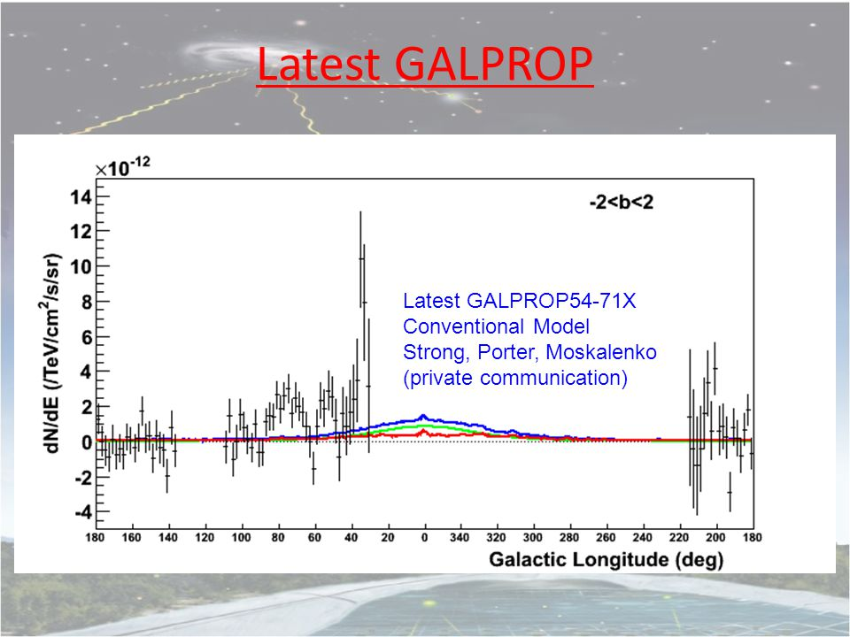 Latest GALPROP Latest GALPROP54-71X Conventional Model Strong, Porter, Moskalenko (private communication)