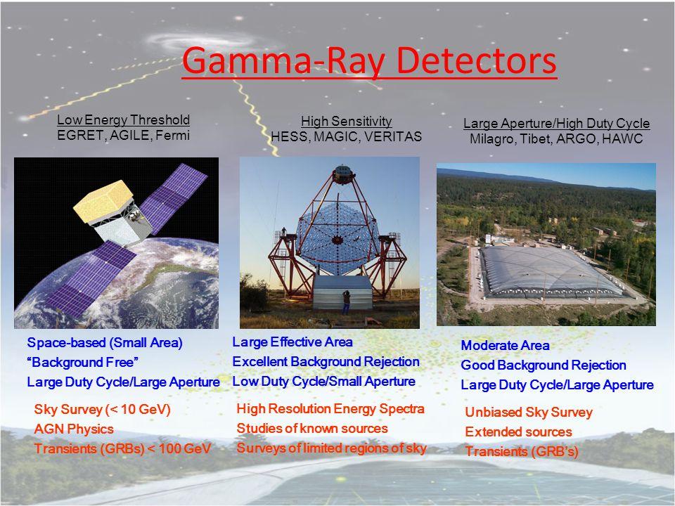 Milagro Gamma Ray Observatory @ 8600' altitude near Los Alamos, NM A.Abdo, B.