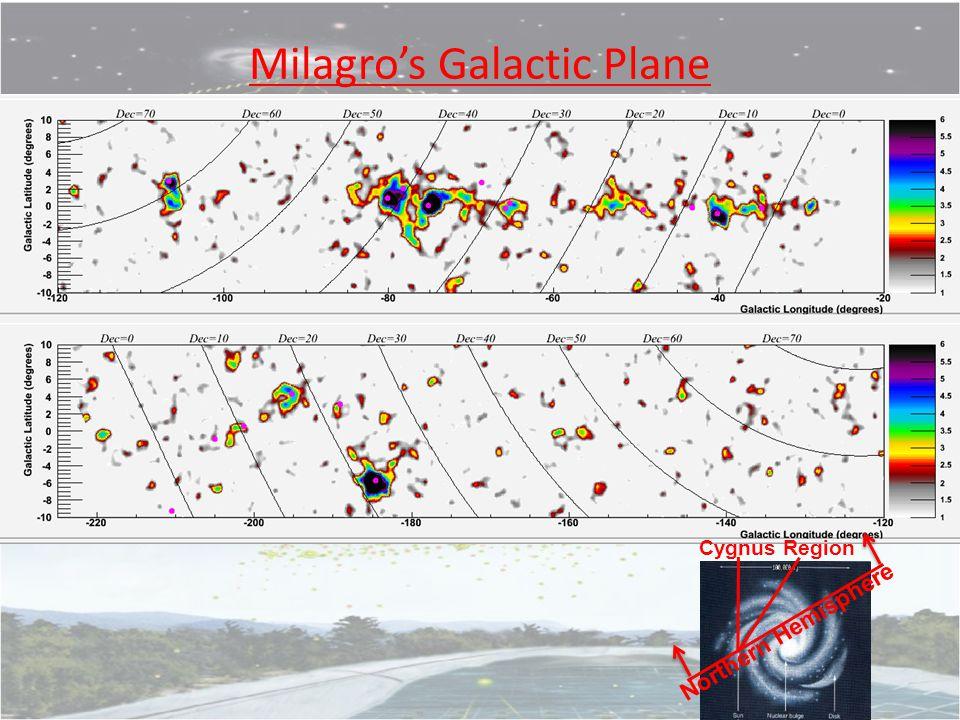 Milagro's Galactic Plane FROM JORDAN's Talk Northern Hemisphere Cygnus Region