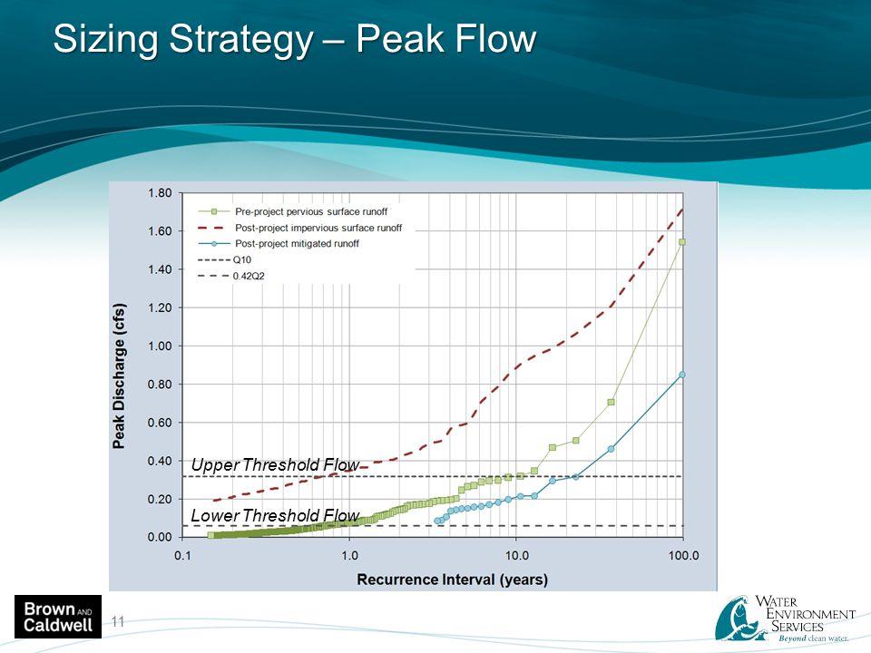 Sizing Strategy – Peak Flow 11 Upper Threshold Flow Lower Threshold Flow