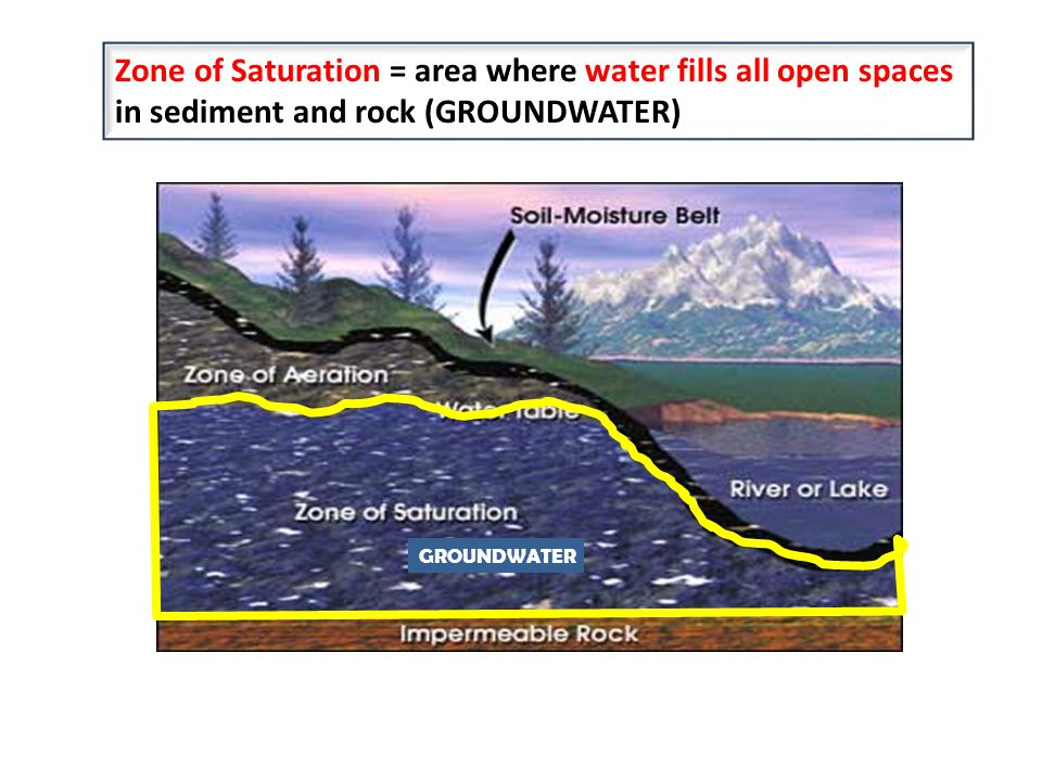 Zone of Saturation = area where water fills all open spaces in sediment and rock (GROUNDWATER) GROUNDWATER