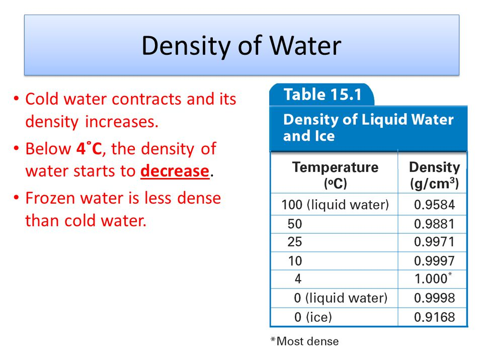 Aquifer = permeable rock that allows the movement of underground water.