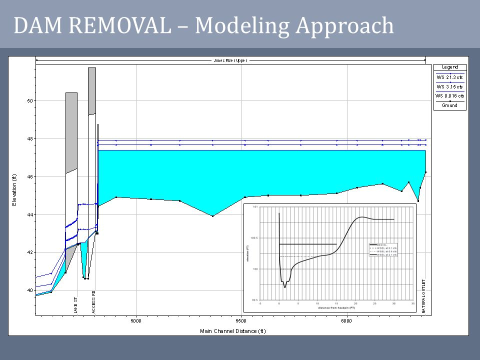 DAM REMOVAL – Modeling Approach