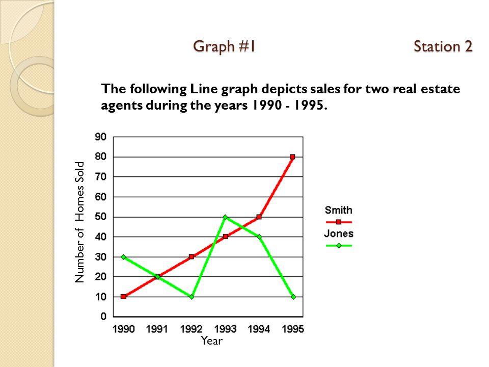 Graph #2 Station 2
