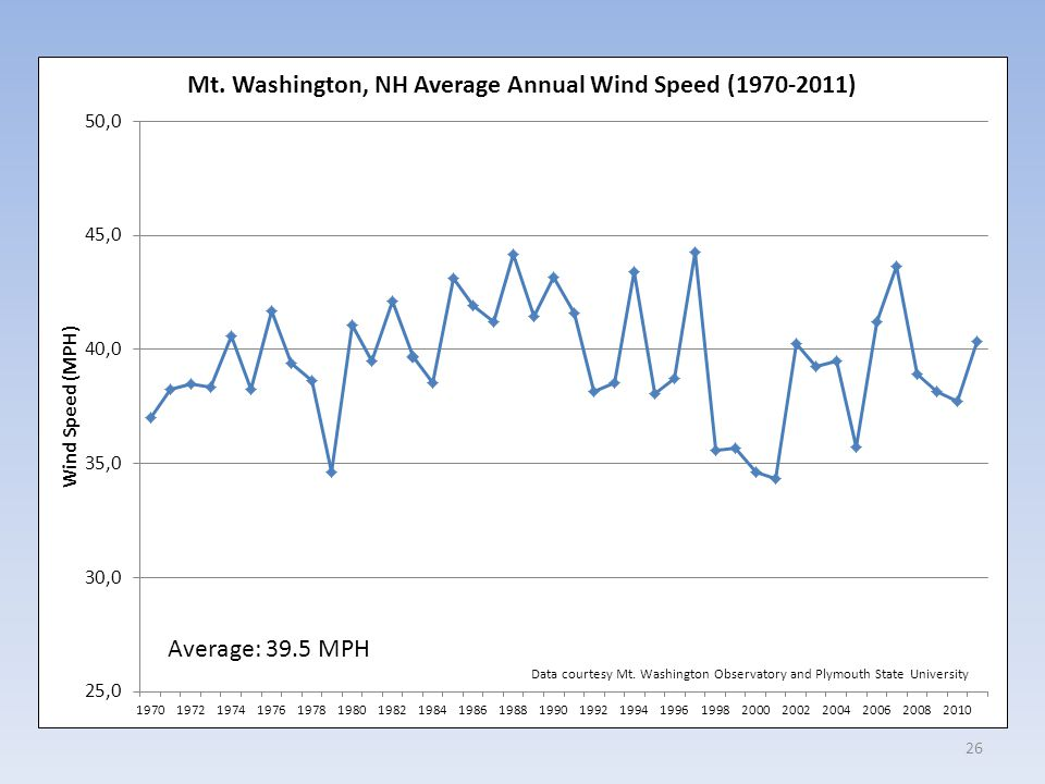 26 Average: 39.5 MPH Data courtesy Mt. Washington Observatory and Plymouth State University