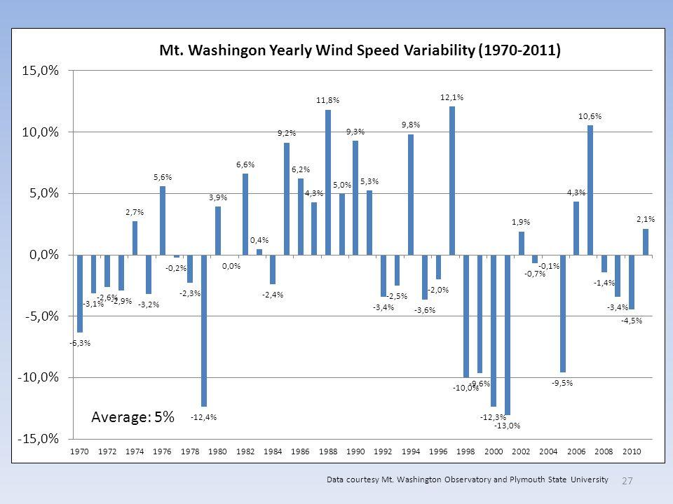 27 Average: 5% Data courtesy Mt. Washington Observatory and Plymouth State University