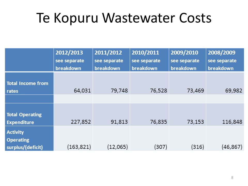 Te Kopuru Wastewater Costs 2012/2013 see separate breakdown 2011/2012 see separate breakdown 2010/2011 see separate breakdown 2009/2010 see separate breakdown 2008/2009 see separate breakdown Total Income from rates 64,031 79,748 76,528 73,469 69,982 Total Operating Expenditure 227,852 91,813 76,835 73,153116,848 Activity Operating surplus/(deficit) (163,821)(12,065)(307)(316)(46,867) 8