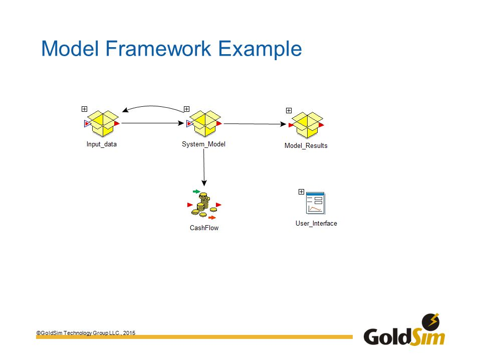 ©GoldSim Technology Group LLC., 2015 Model Framework Example