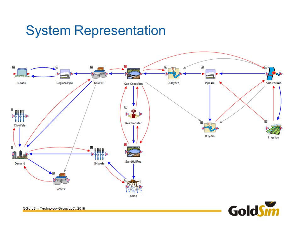 ©GoldSim Technology Group LLC., 2015 System Representation