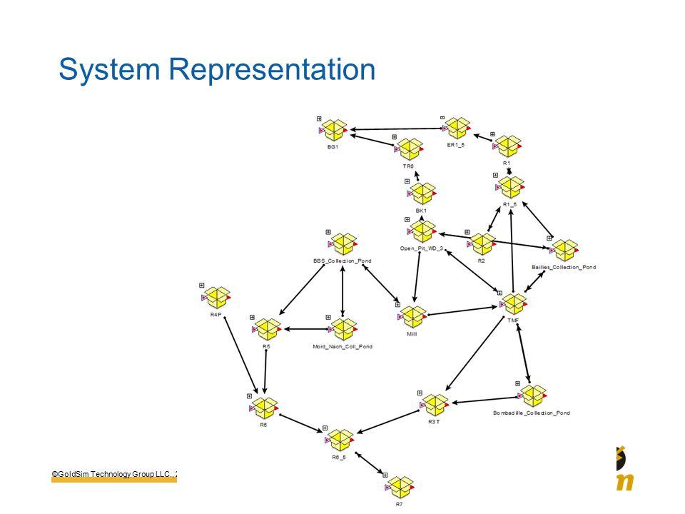 ©GoldSim Technology Group LLC., 2015 System Representation