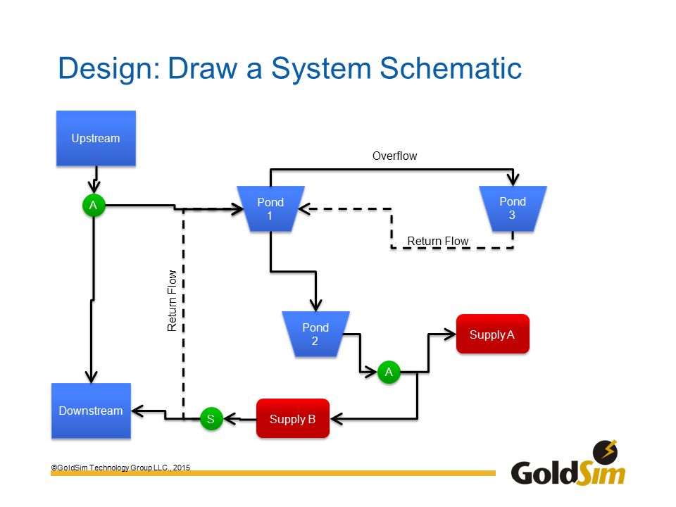 ©GoldSim Technology Group LLC., 2015 Design: Draw a System Schematic Upstream Pond 1 Pond 3 Pond 2 Return Flow Overflow Supply A A A Supply B S S Downstream A A Return Flow