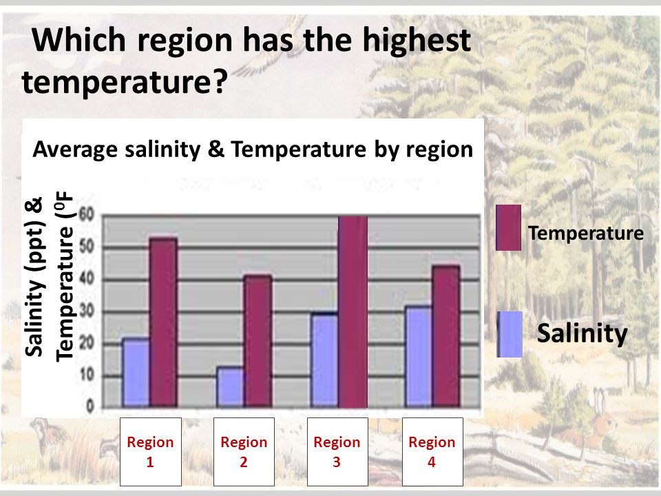 Which region has the highest temperature? Salinity Temperature Region 1 Region 2 Region 3 Region 4 Salinity (ppt) & Temperature ( 0 F Average salinity