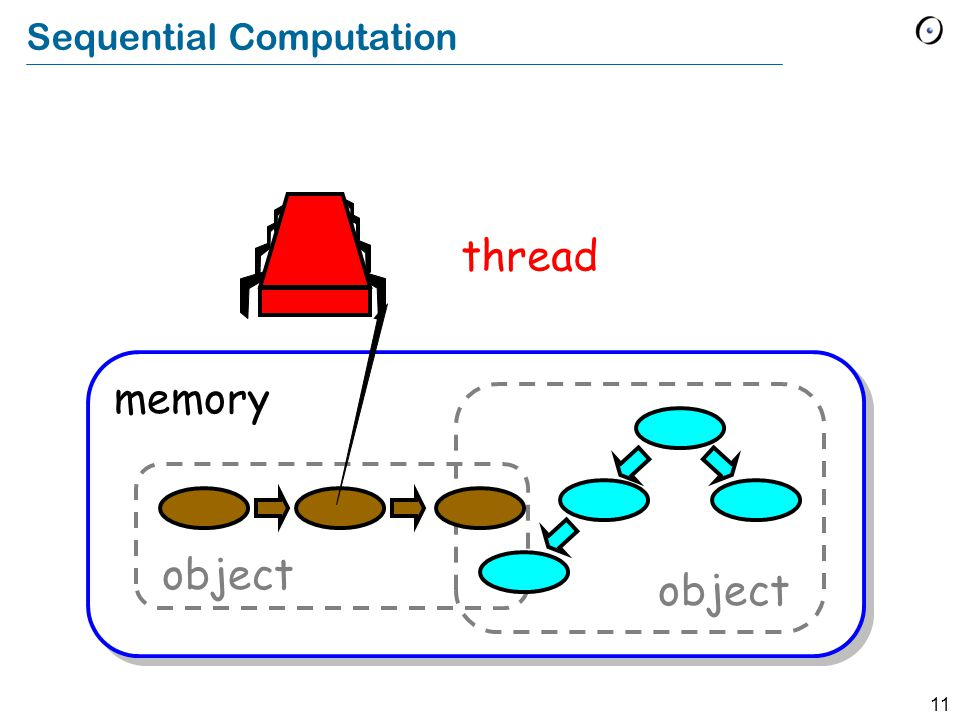 11 Sequential Computation memory object thread