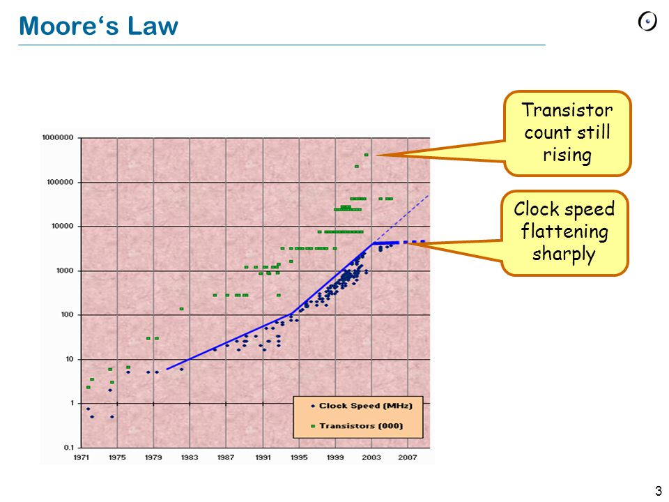 3 Moore's Law Clock speed flattening sharply Transistor count still rising