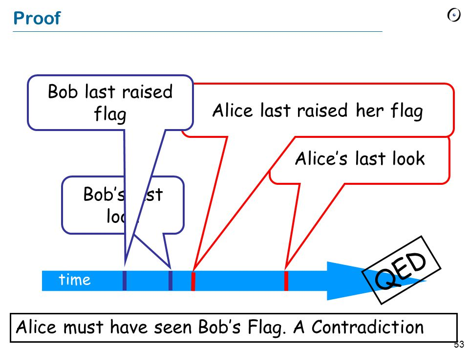53 Proof time Alice's last look Alice last raised her flag Bob's last look QED Alice must have seen Bob's Flag.