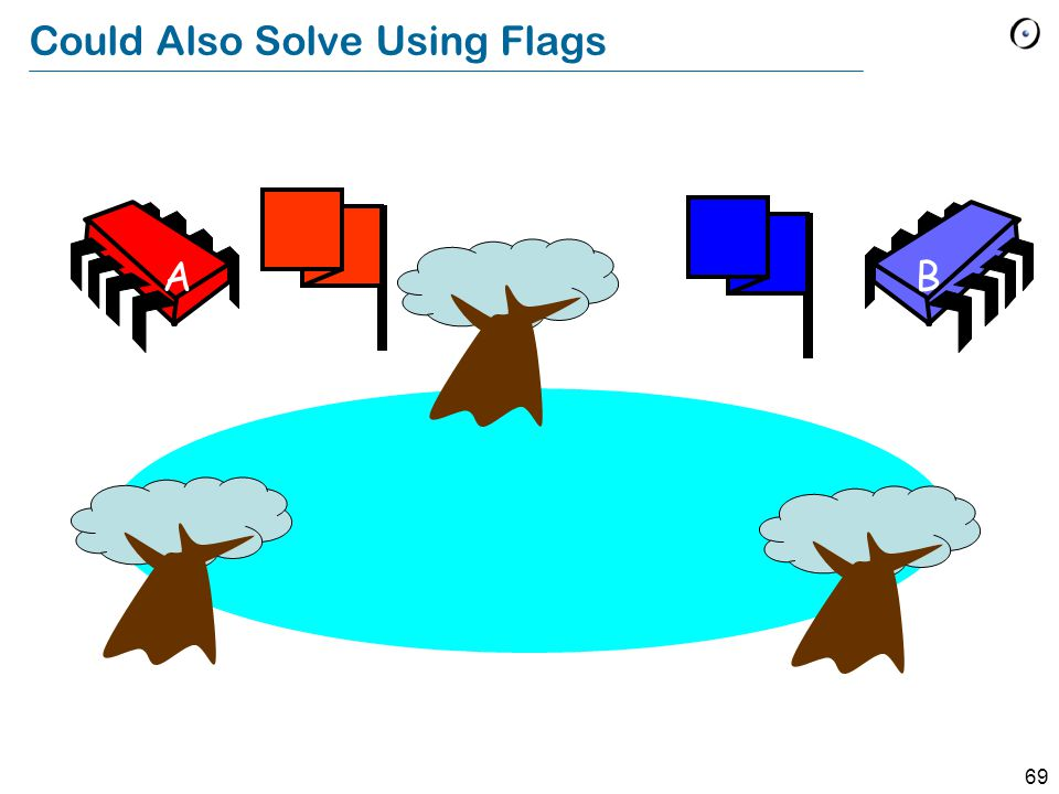 69 Could Also Solve Using Flags AB