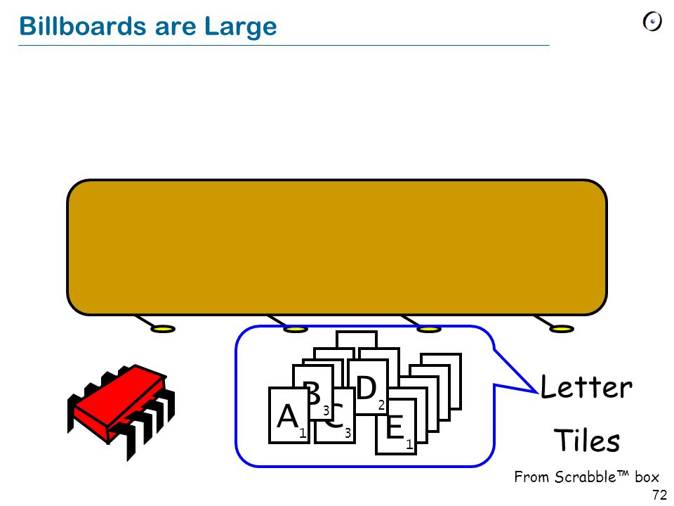 72 Billboards are Large E 1 D 2 C 3 B 3 A 1 Letter Tiles From Scrabble™ box