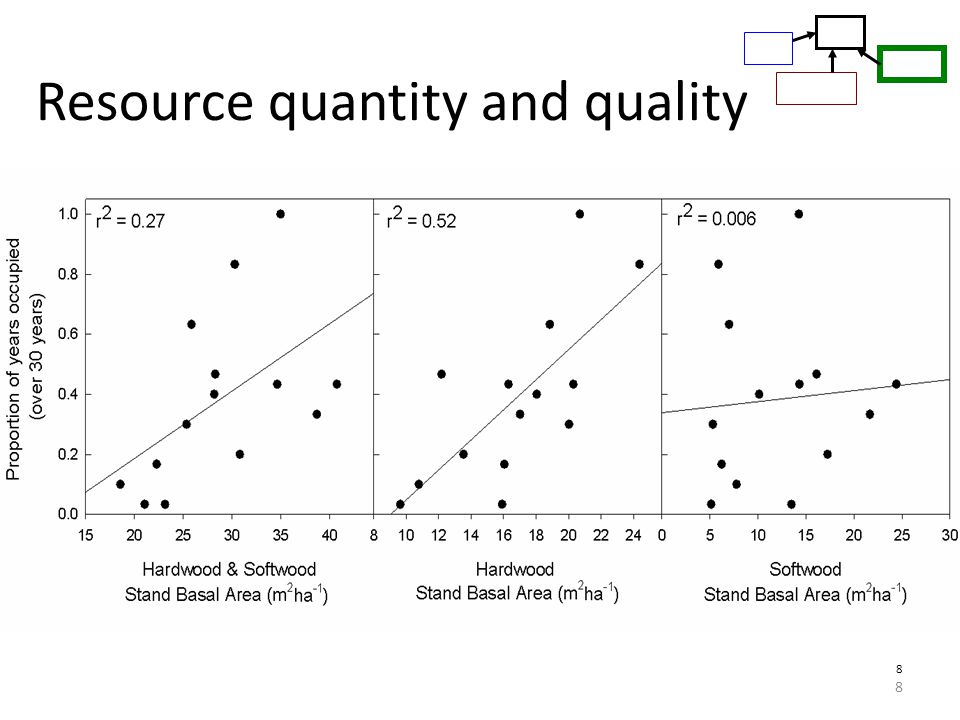 Resource quantity and quality 8 8