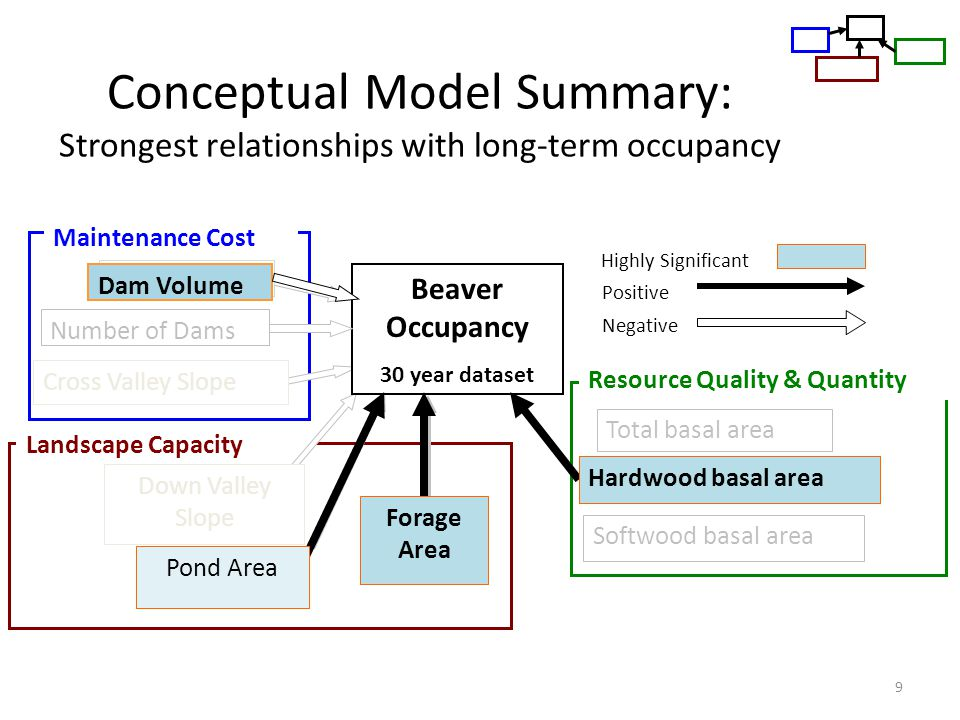 Conceptual Model Summary: Strongest relationships with long-term occupancy 9 Landscape Capacity Pond Area Forage Area Down Valley Slope Cross Valley S