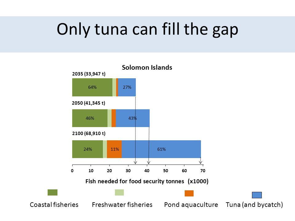 Only tuna can fill the gap Coastal fisheries Freshwater fisheries Pond aquaculture Tuna (and bycatch) Fish needed for food security tonnes (x1000)
