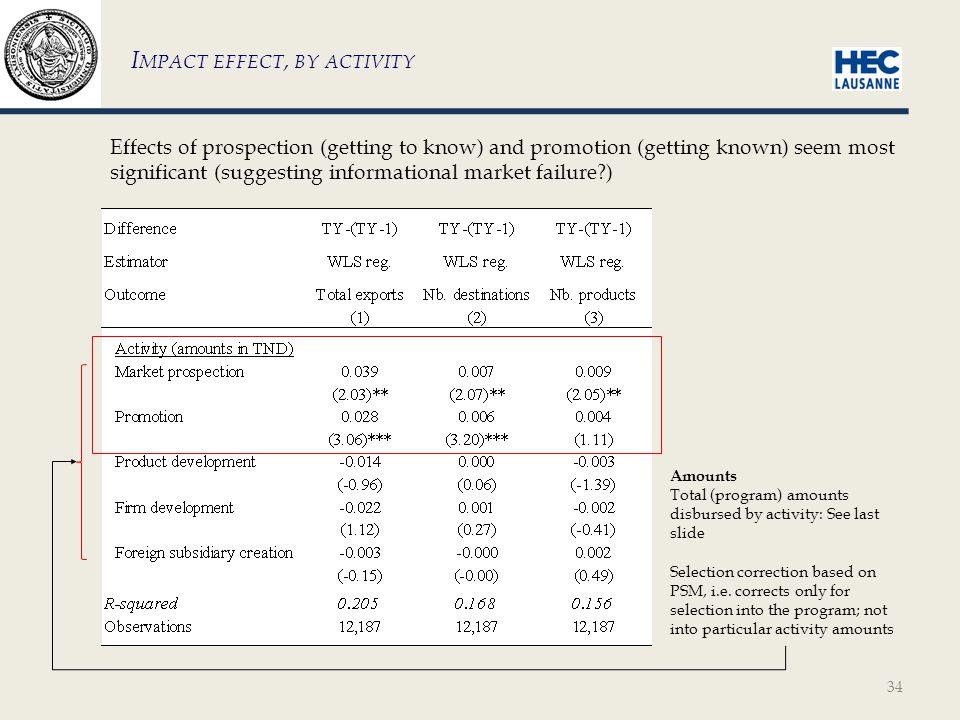 35 E XTERNALITIES Impressive absence of results—like Bernard & Jensen 2004.