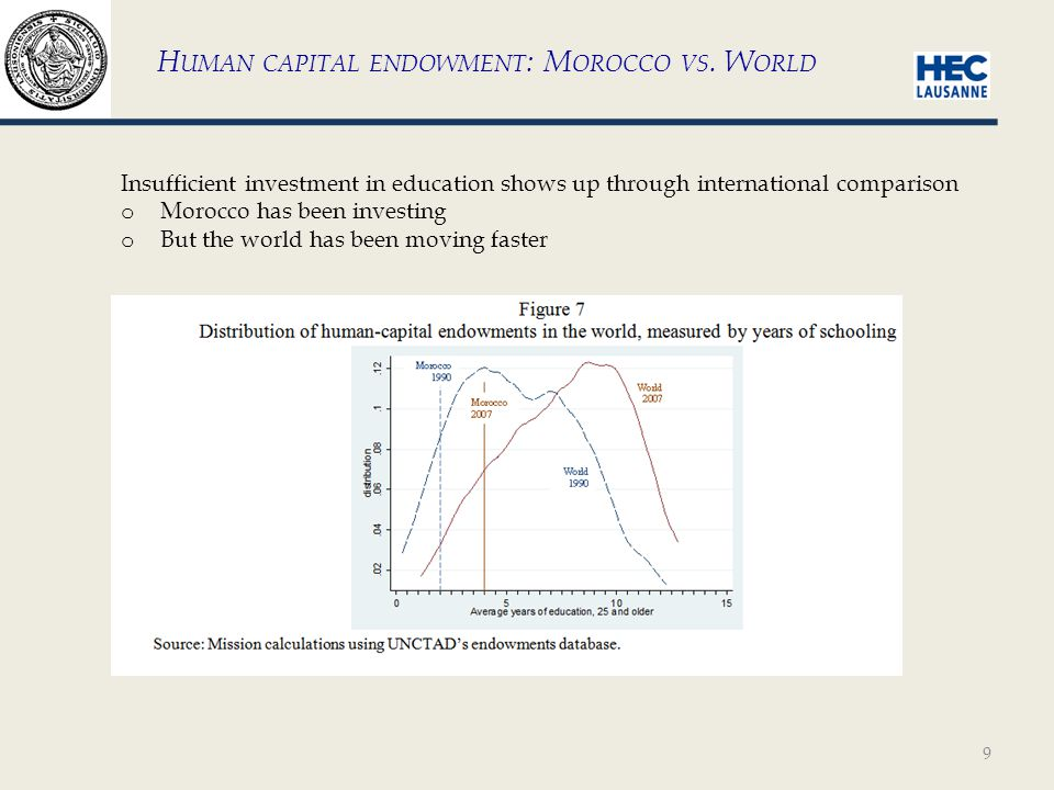 10 Distribution of capital around the world becoming increasingly bi-modal: o Many countries with very little capital (less than $50'000 per worker) o A few with 4 times that ($200'000 per worker or more) P HYSICAL CAPITAL ENDOWMENT : M OROCCO VS.