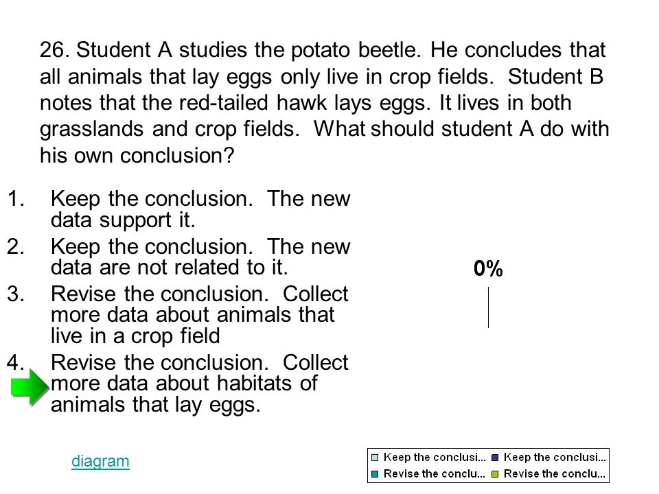 26. Student A studies the potato beetle.