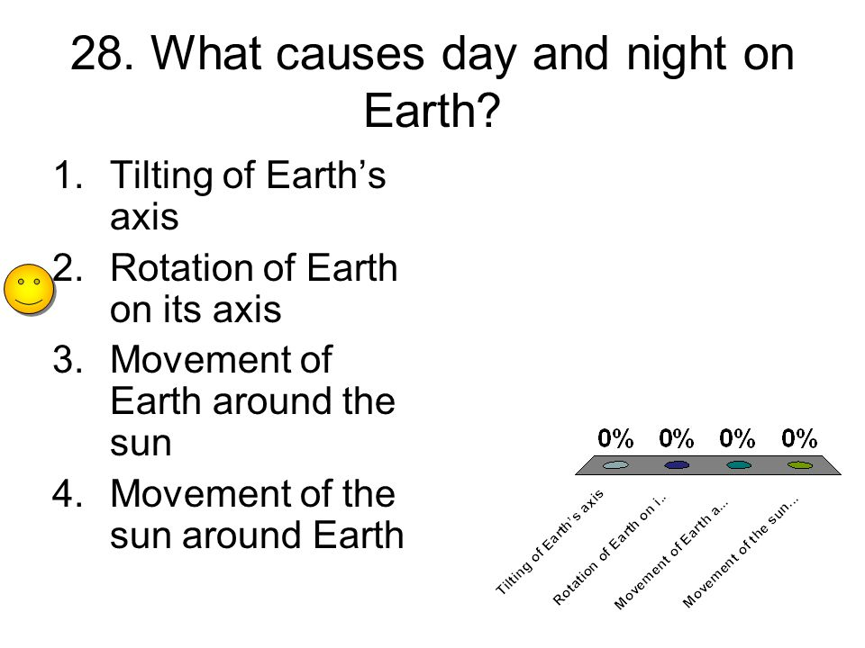 28. What causes day and night on Earth.