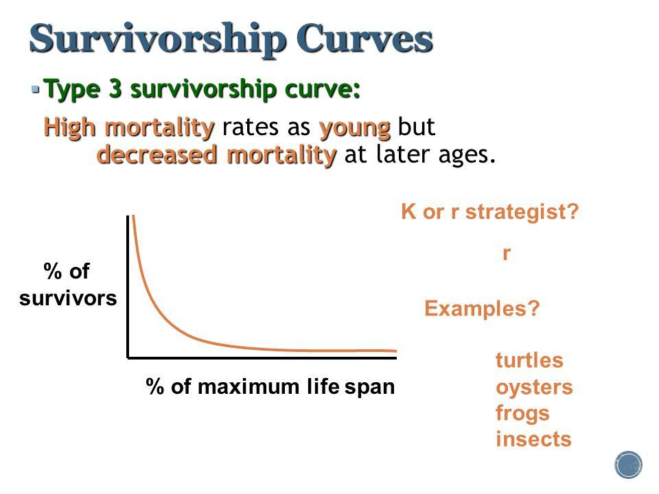 Survivorship Curves  Type 3 survivorship curve: High mortalityyoung decreased mortality High mortality rates as young but decreased mortality at late