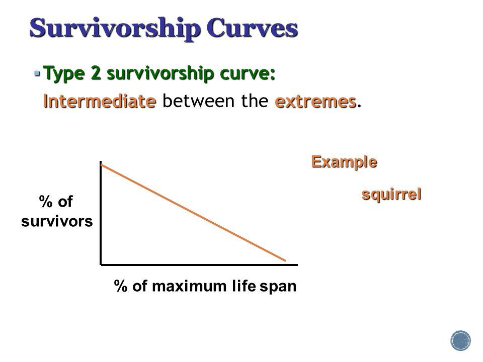Survivorship Curves  Type 2 survivorship curve: Intermediateextremes Intermediate between the extremes. % of survivors % of maximum life span Example