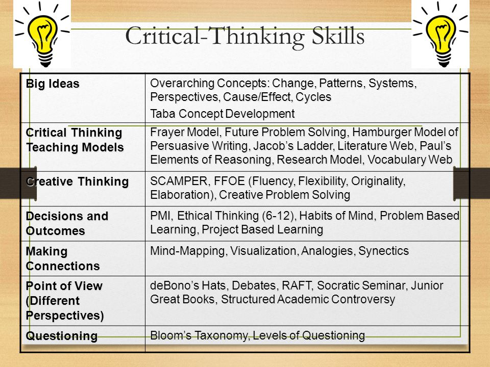 Critical-Thinking Skills Big Ideas Overarching Concepts: Change, Patterns, Systems, Perspectives, Cause/Effect, Cycles Taba Concept Development Critical Thinking Teaching Models Frayer Model, Future Problem Solving, Hamburger Model of Persuasive Writing, Jacob's Ladder, Literature Web, Paul's Elements of Reasoning, Research Model, Vocabulary Web Creative Thinking SCAMPER, FFOE (Fluency, Flexibility, Originality, Elaboration), Creative Problem Solving Decisions and Outcomes PMI, Ethical Thinking (6-12), Habits of Mind, Problem Based Learning, Project Based Learning Making Connections Mind-Mapping, Visualization, Analogies, Synectics Point of View (Different Perspectives) deBono's Hats, Debates, RAFT, Socratic Seminar, Junior Great Books, Structured Academic Controversy Questioning Bloom's Taxonomy, Levels of Questioning