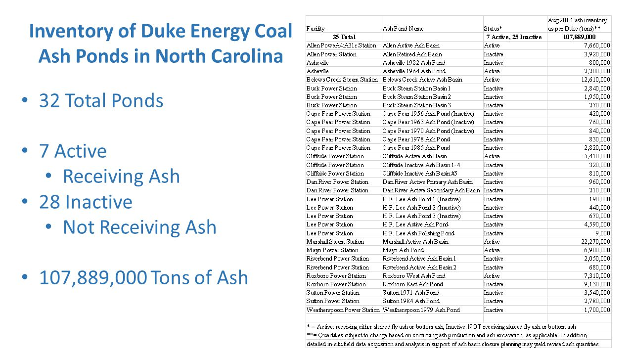 Inventory of Duke Energy Coal Ash Ponds in North Carolina 32 Total Ponds 7 Active Receiving Ash 28 Inactive Not Receiving Ash 107,889,000 Tons of Ash