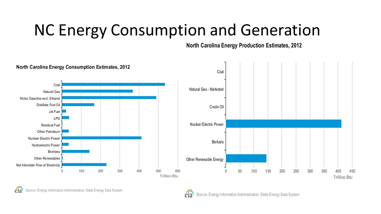 NC Energy Consumption and Generation