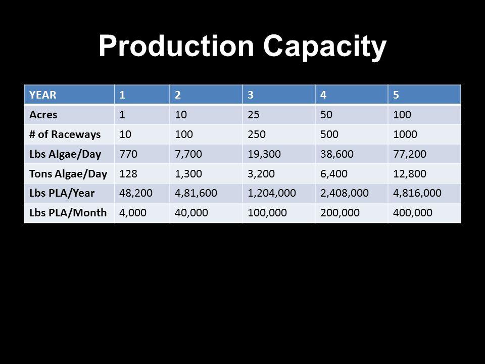 Production Capacity YEAR12345 Acres1102550100 # of Raceways101002505001000 Lbs Algae/Day7707,70019,30038,60077,200 Tons Algae/Day1281,3003,2006,40012,800 Lbs PLA/Year48,2004,81,6001,204,0002,408,0004,816,000 Lbs PLA/Month4,00040,000100,000200,000400,000