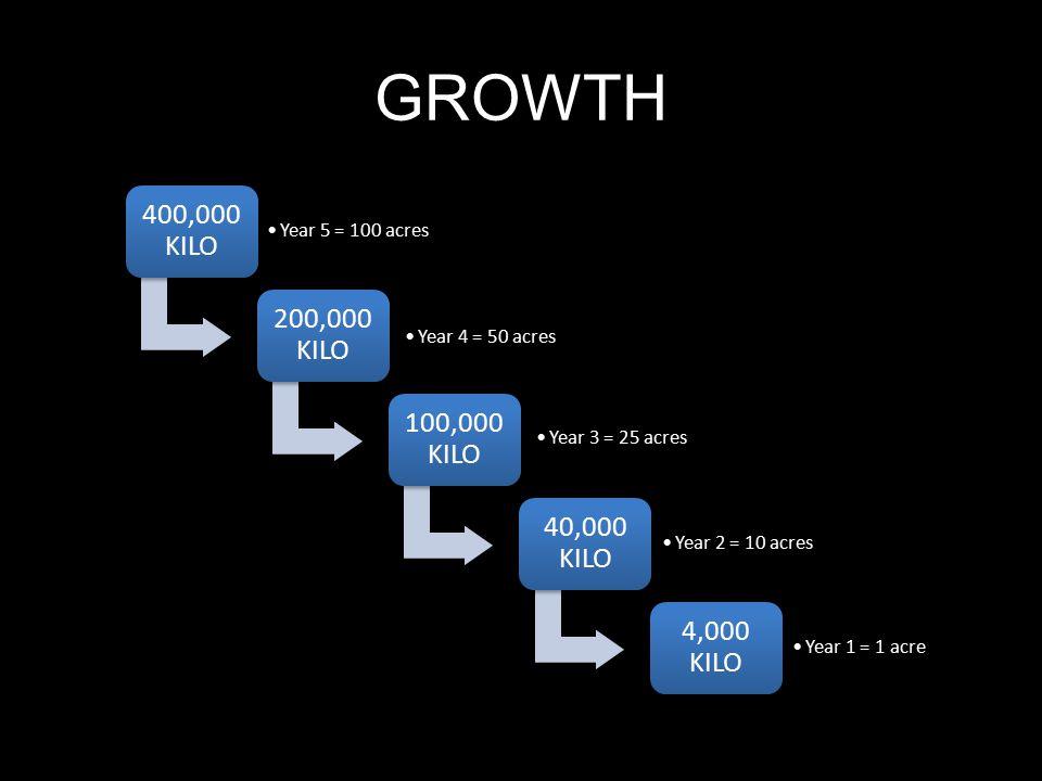 GROWTH 400,000 KILO Year 5 = 100 acres 200,000 KILO Year 4 = 50 acres 100,000 KILO Year 3 = 25 acres 40,000 KILO Year 2 = 10 acres 4,000 KILO Year 1 =