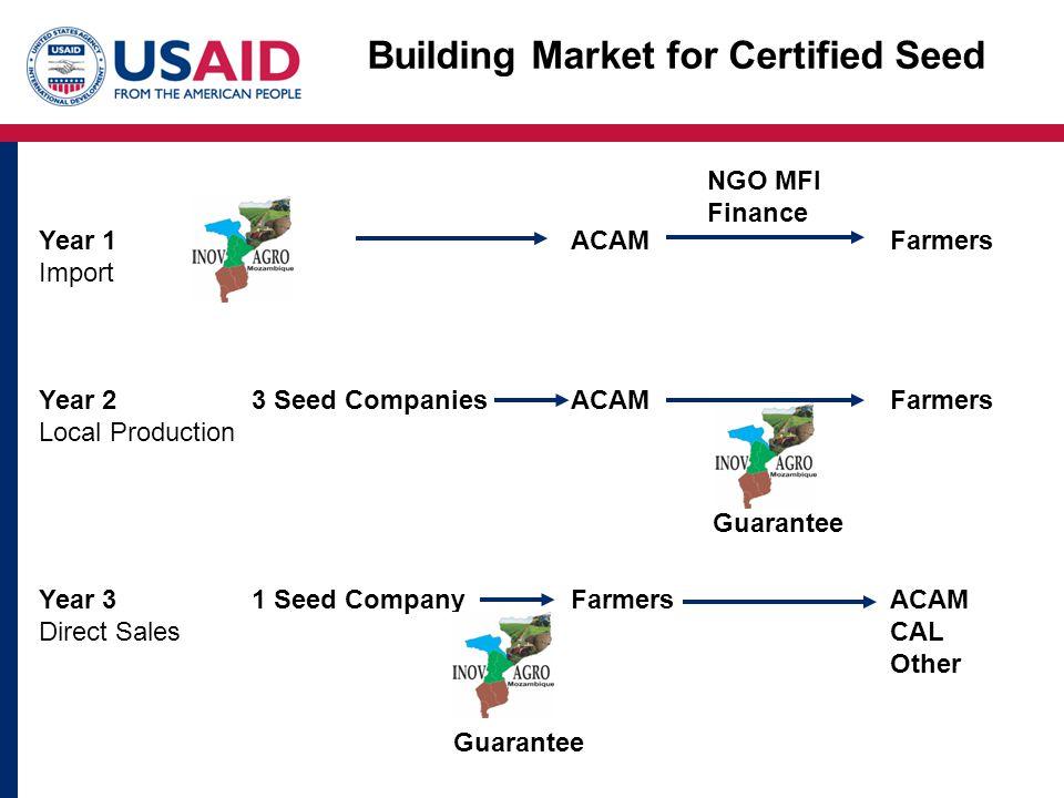 Building Market for Certified Seed Year 1ACAMFarmers Import NGO MFI Finance Year 23 Seed CompaniesACAMFarmers Local Production Guarantee Year 31 Seed CompanyFarmersACAM Direct SalesCAL Other Guarantee