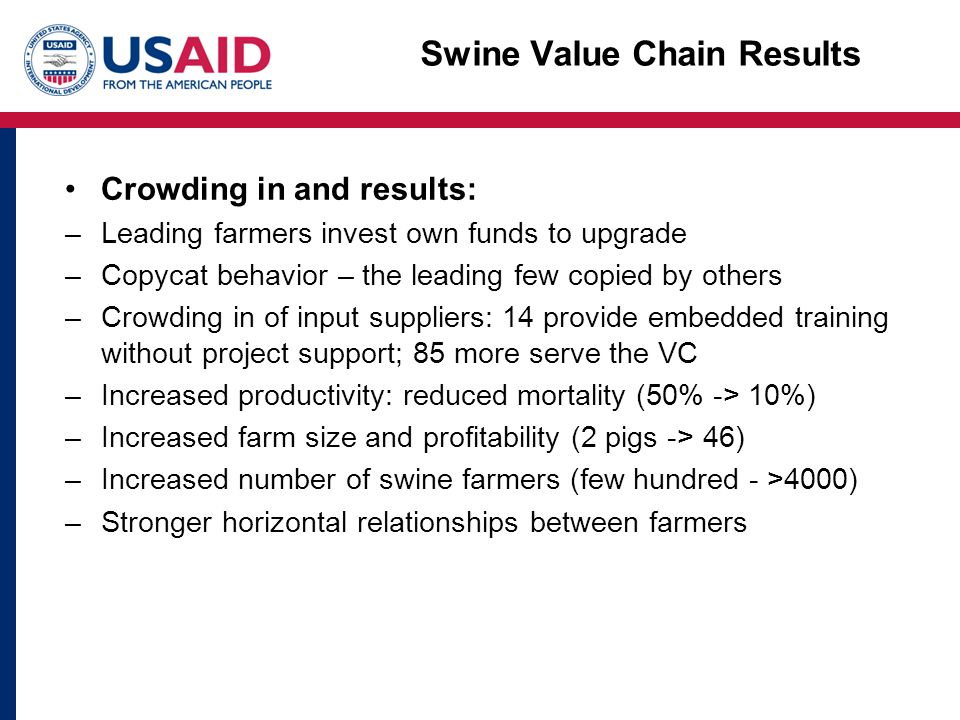 Swine Value Chain Results Crowding in and results: –Leading farmers invest own funds to upgrade –Copycat behavior – the leading few copied by others –Crowding in of input suppliers: 14 provide embedded training without project support; 85 more serve the VC –Increased productivity: reduced mortality (50% -> 10%) –Increased farm size and profitability (2 pigs -> 46) –Increased number of swine farmers (few hundred - >4000) –Stronger horizontal relationships between farmers