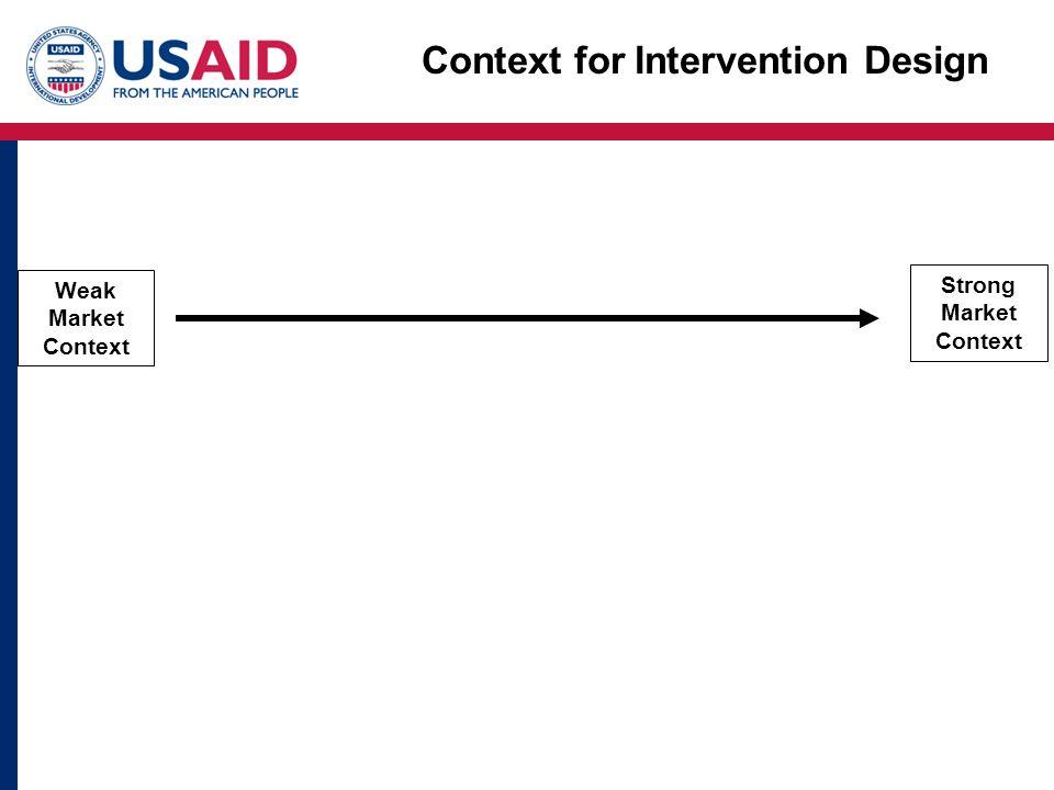 Context for Intervention Design Weak Market Context Strong Market Context