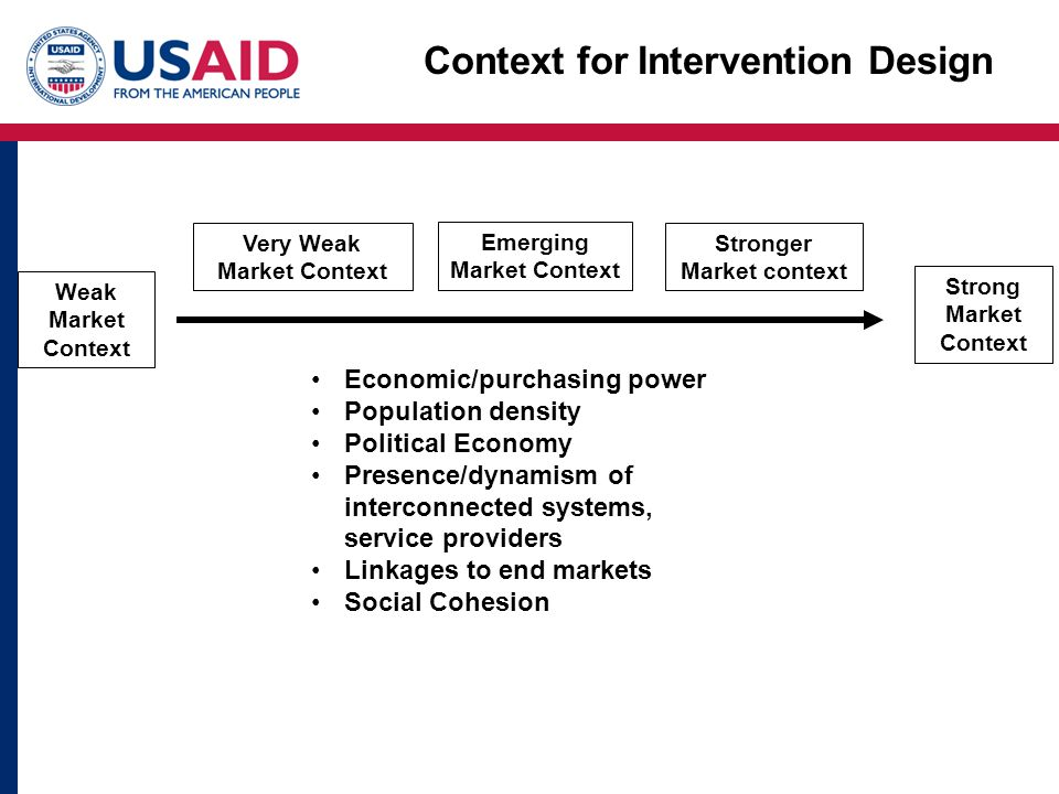 Context for Intervention Design Weak Market Context Strong Market Context Very Weak Market Context Emerging Market Context Stronger Market context Economic/purchasing power Population density Political Economy Presence/dynamism of interconnected systems, service providers Linkages to end markets Social Cohesion