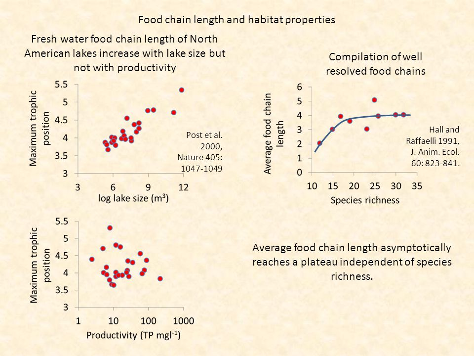 Food chain length and habitat properties Post et al.