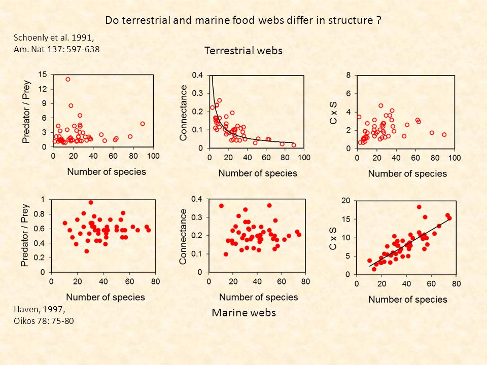 Do terrestrial and marine food webs differ in structure .