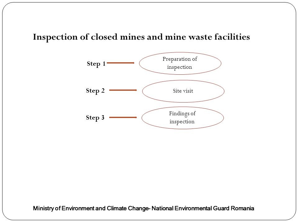 Inspection of closed mines and mine waste facilities Ministry of Environment and Climate Change- National Environmental Guard Romania Step 1 Step 2 Step 3 Site visit Preparation of inspection Findings of inspection